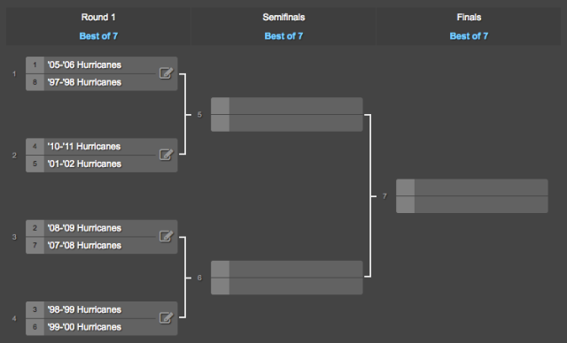 2016 Carolina Hurricanes Qualifying Tournament